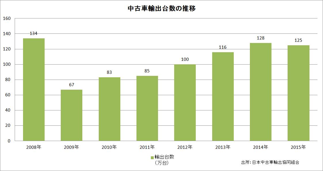 中古車輸出台数の推移